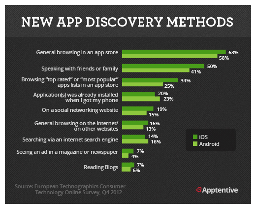 Growth-Hacking Tips For A Profitable Mobile App · Solid ICT Blog